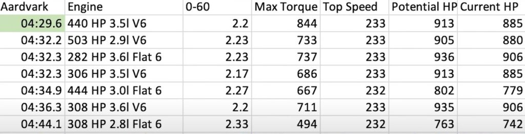 Porche RSR Best Engine Test Results Aardvark Track Need for Speed Heat